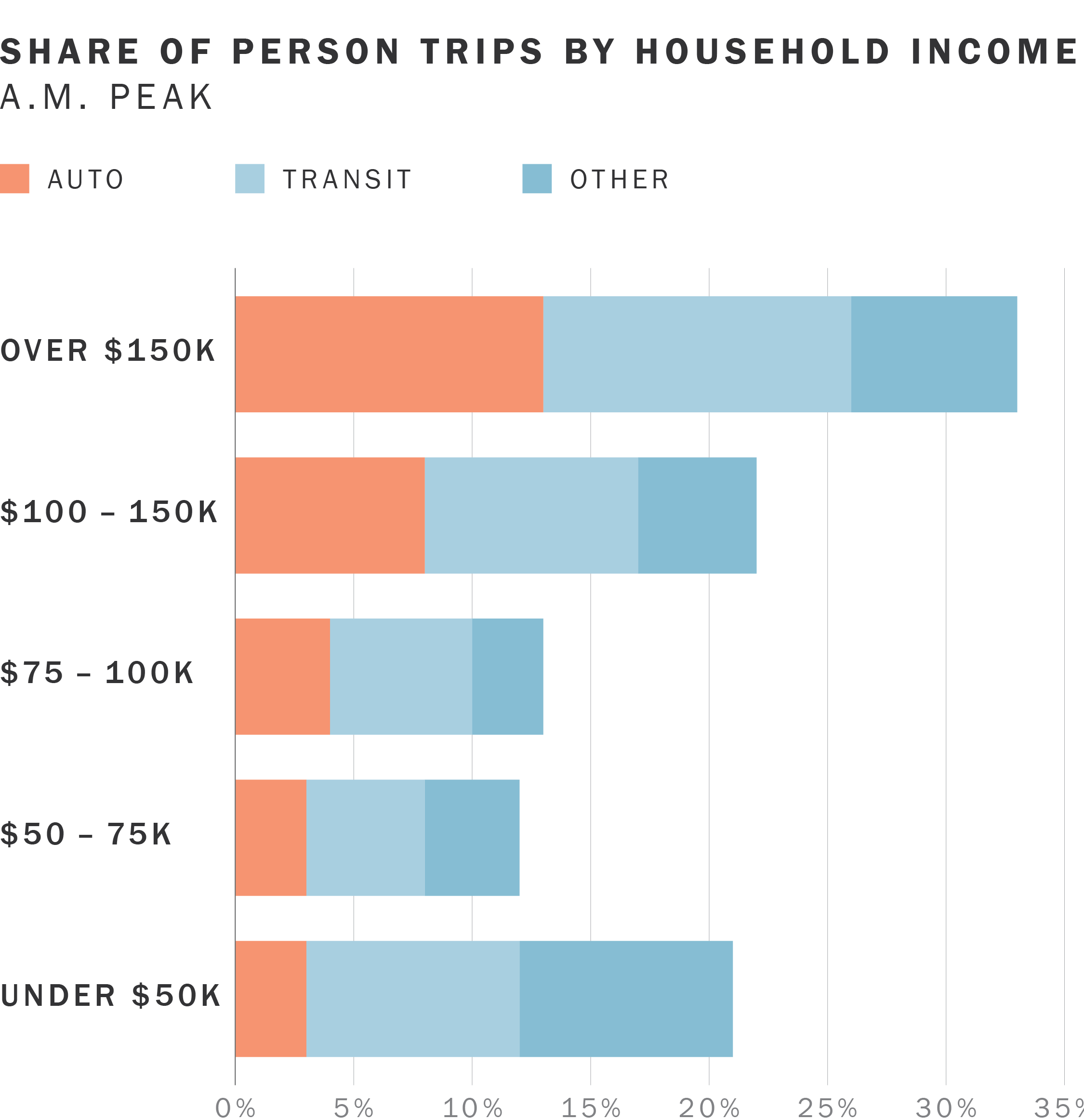 The majority of people with high incomes traveling into downtown at peak hours drive,  while most people with lower incomes take transit, walk, or bike