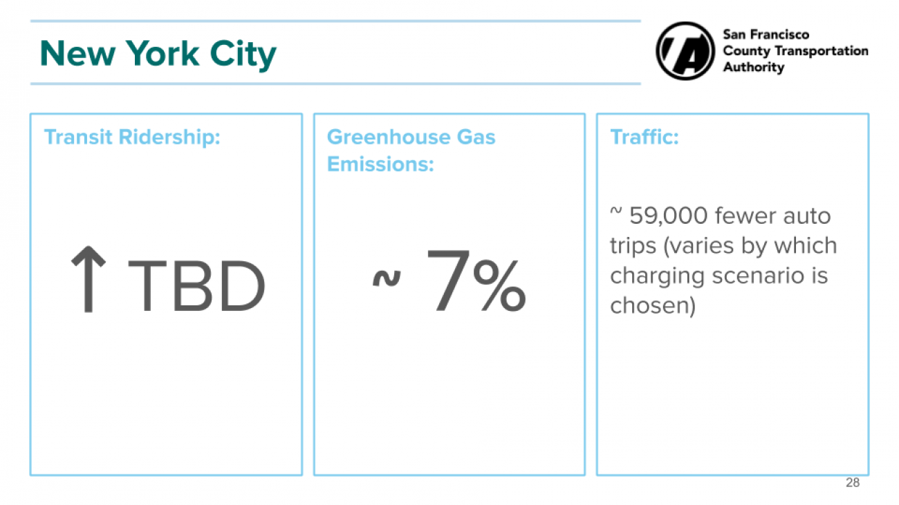 NYC greenhouse gas emissions