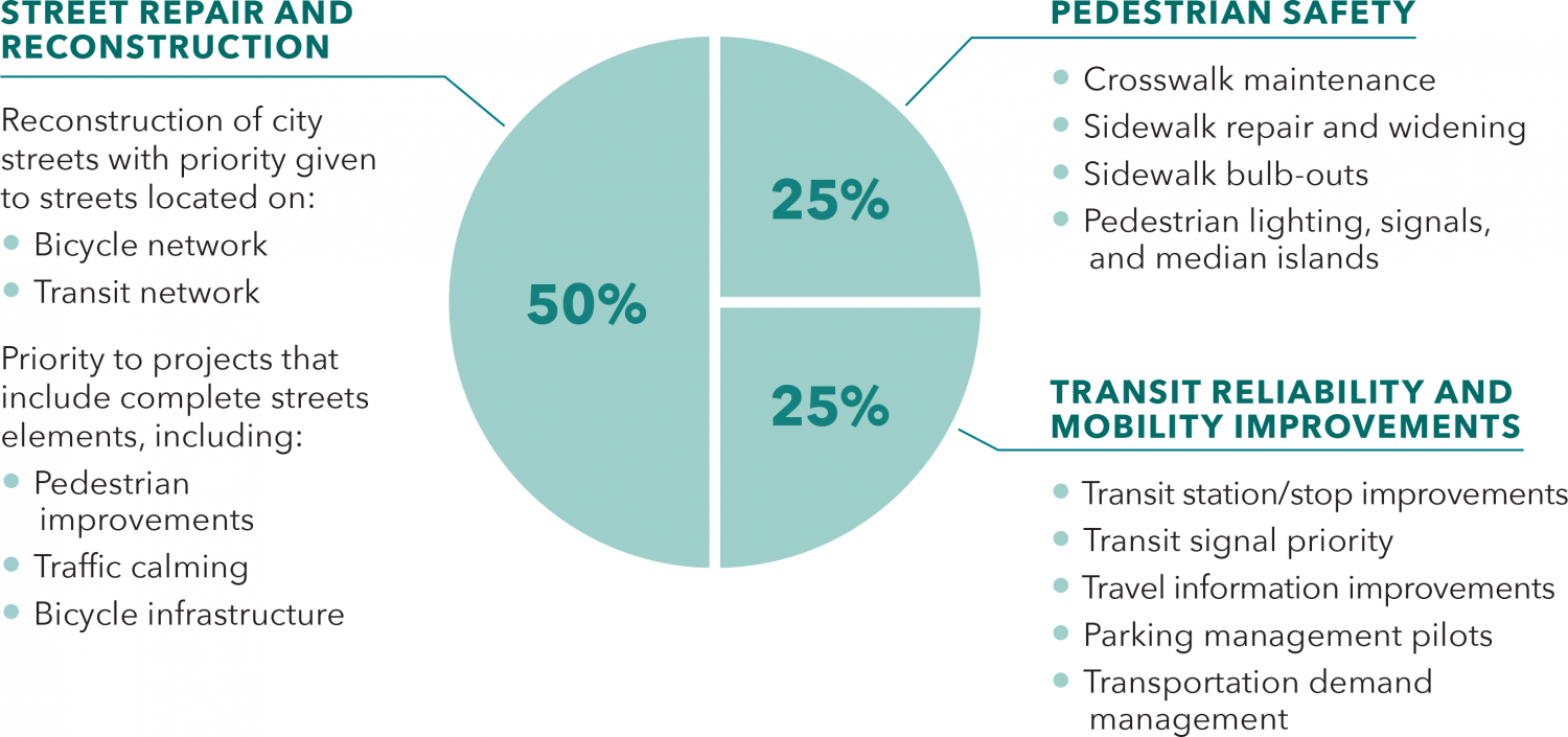 A breakdown of Prop AA funding: 50% to Street repair and construction efforts, 25% to pedestrian safety, 25% to transit reliability and mobility improvements