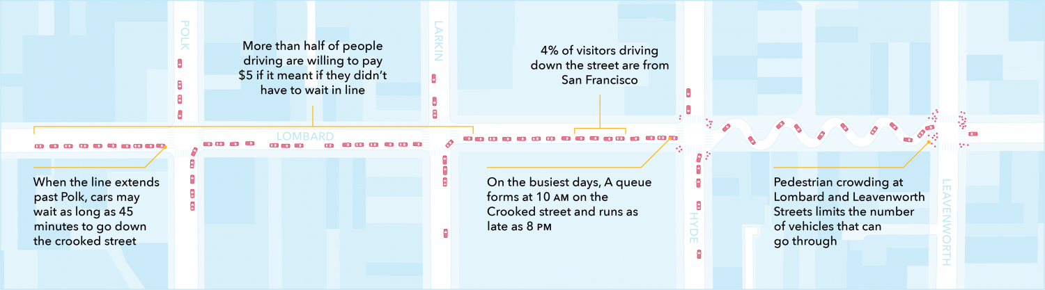 An graphic of existing conditions on Lombard where cars may wait up to 45 minutes