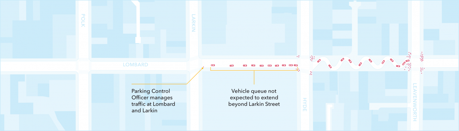 A graphic of future Lombard, with a very short car waiting queue