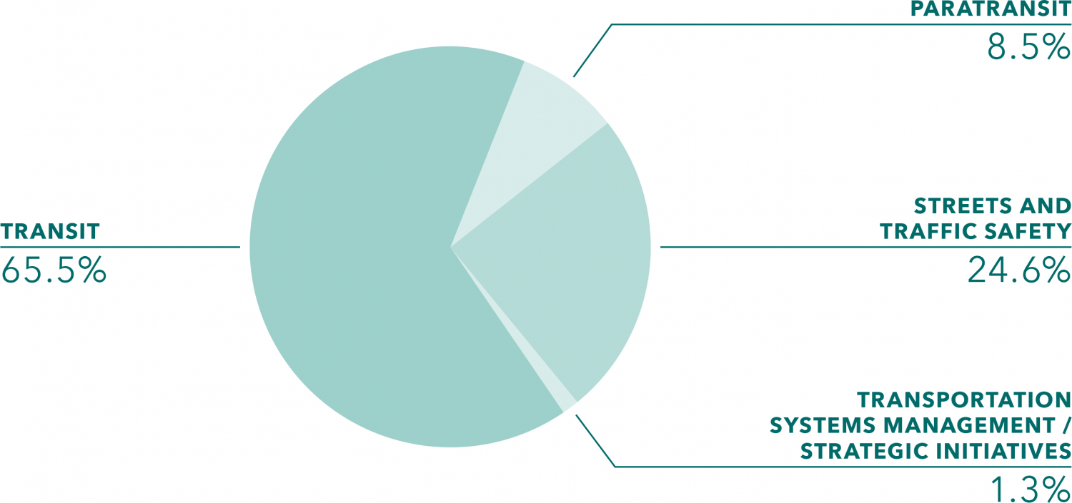 Prop K Expenditure Plan Pie Chart