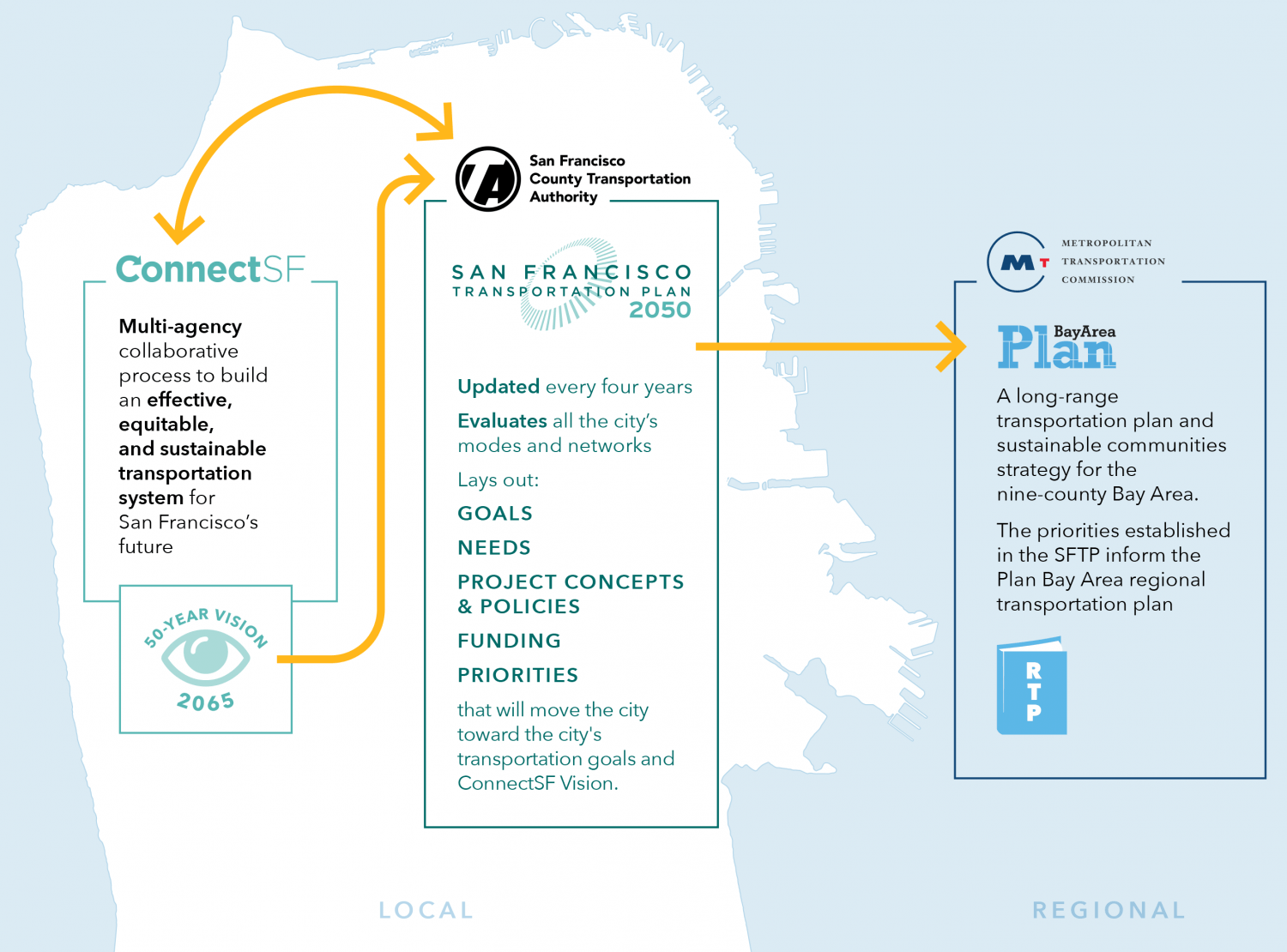 A graphic of how ConnectSF informs the SFTP, and the SFTP informs Plan Bay Area