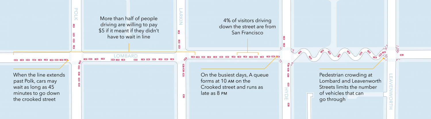 A graphic of existing conditions on Lombard where cars may wait up to 45 minutes